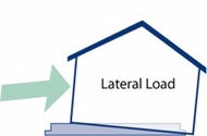 lateral wind load