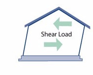 shear wind load