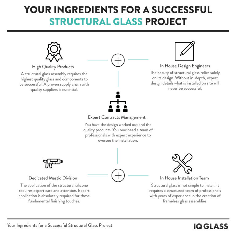 The Ingredients for a successful structural glazing project
